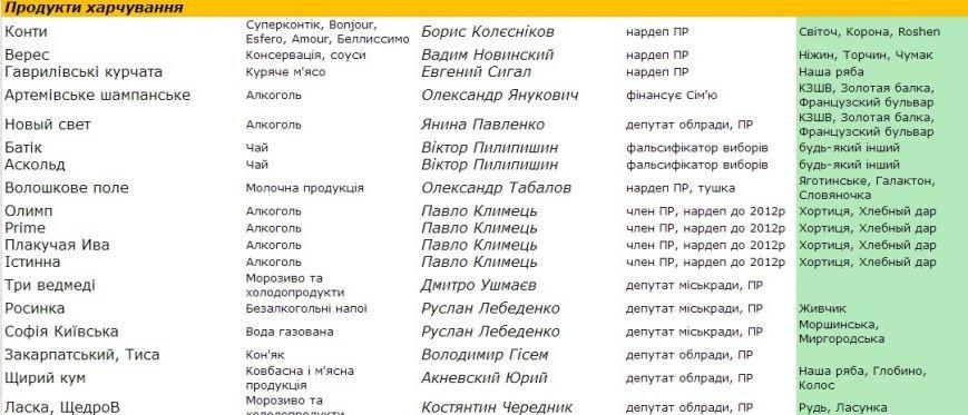 Информация для сумчан: стало известно, что в Украине принадлежит Партии регионов (СПИСОК), фото-2