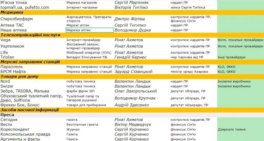 Информация для сумчан: стало известно, что в Украине принадлежит Партии регионов (СПИСОК), фото-4