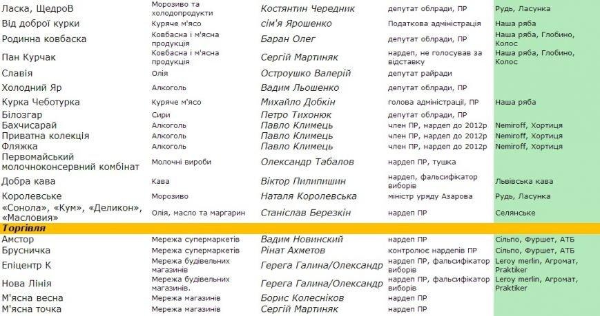 Информация для сумчан: стало известно, что в Украине принадлежит Партии регионов (СПИСОК), фото-3