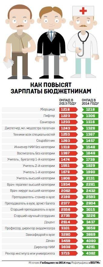 В 2014 году обещают повысить зарплаты бюджетникам (ИНФОГРАФИКА), фото-1