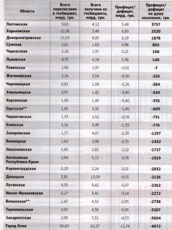 Донеччина вибивається в лідери з «поглинання» дотацій, Тернопільщина традиційно пасе задніх, фото-1