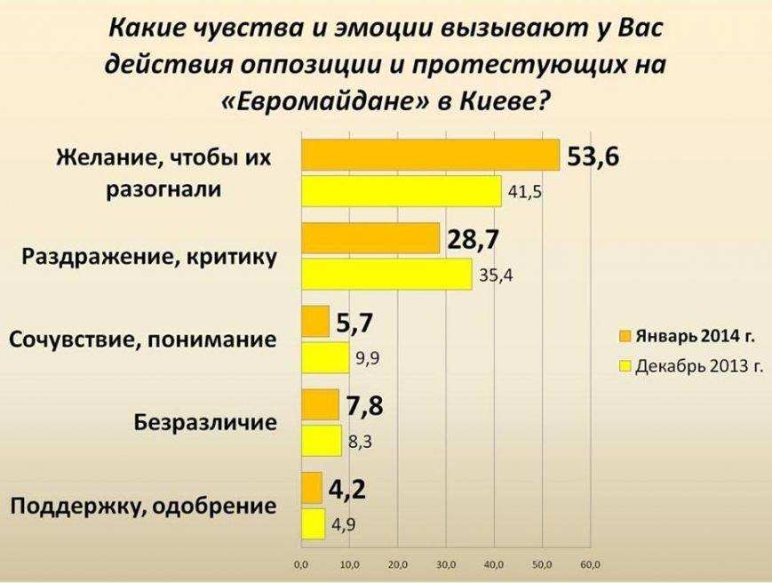 евромайдан статистика