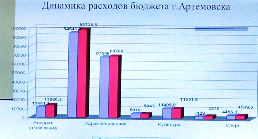 В Артемовске приняли бюджет на 2014-й год, фото-5