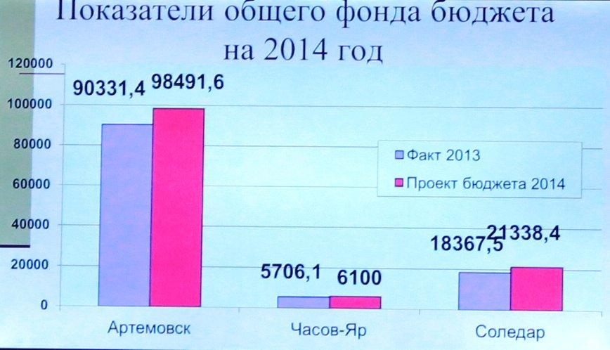 В Артемовске приняли бюджет на 2014-й год, фото-7