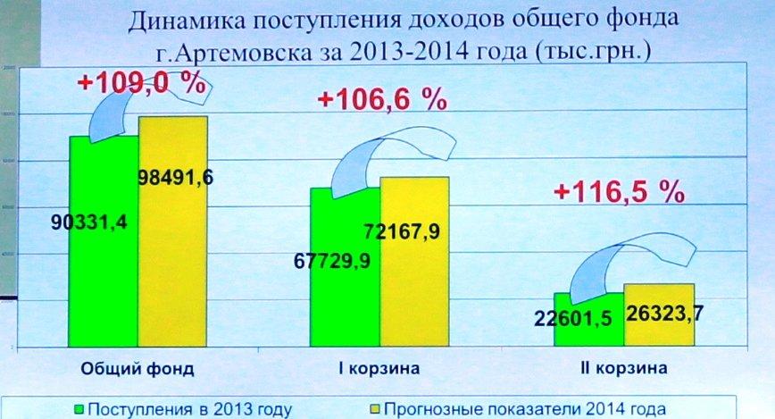 В Артемовске приняли бюджет на 2014-й год, фото-2