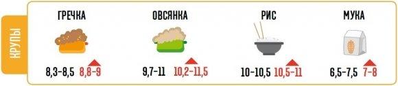 Что будет с ценами на продукты в Сумах и других городах в феврале? (ИНФОГРАФИКА), фото-4