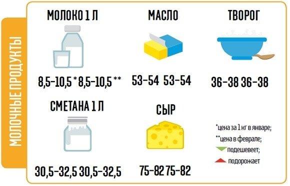Что будет с ценами на продукты в Сумах и других городах в феврале? (ИНФОГРАФИКА), фото-1
