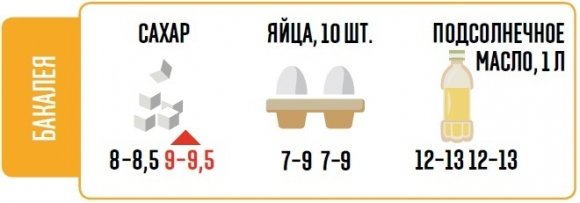 Что будет с ценами на продукты в Сумах и других городах в феврале? (ИНФОГРАФИКА), фото-5