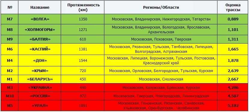 Трасса М4 Дон попала в рейтинг самых опасных в России, фото-1