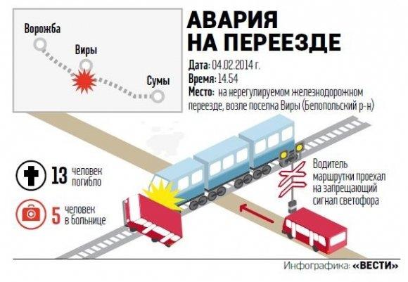 В сети опубликовали схему столкновения поезда с маршруткой под Сумами (ИНФОГРАФИКА), фото-1