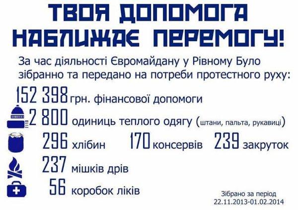 Понад 152 тисячі гривень пожертв зібрали для Рівненського Євромайдану (фото) - фото 1