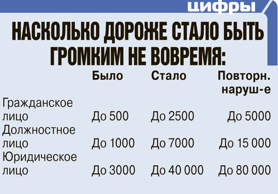 За нарушителями тишины в Домодедово будет смотреть Госадмтехнадзор, фото-1