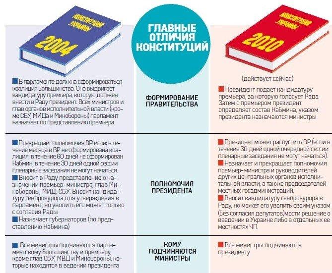 Конституция 2004 и 2010 года: в чем отличия, фото-1