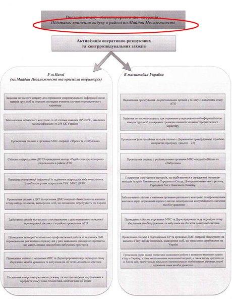 Обнародованы организаторы и причастные к убийствам людей на Майдане: планы и фамилии, фото-10
