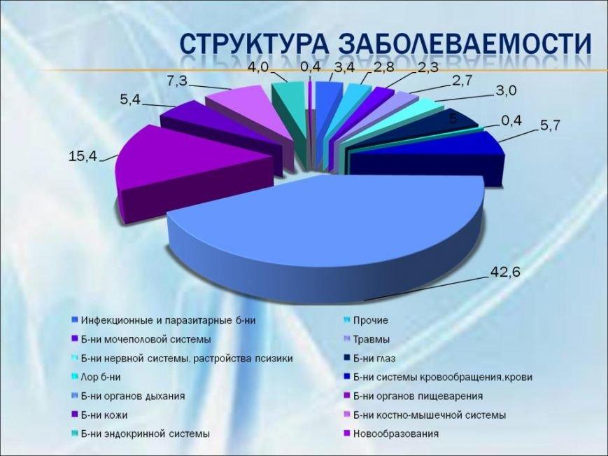 Анализ основных показателей и финансово-экономической деятельности КУЗО Артёмовского - копия