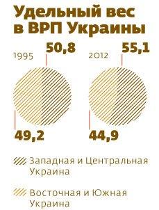 Российский «Эксперт»: Cамые дотационные области Украины Донецкая и Луганская области, фото-2