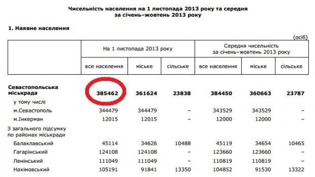 В Севастополе за присоединение к России проголосовало 123% населения, фото-1