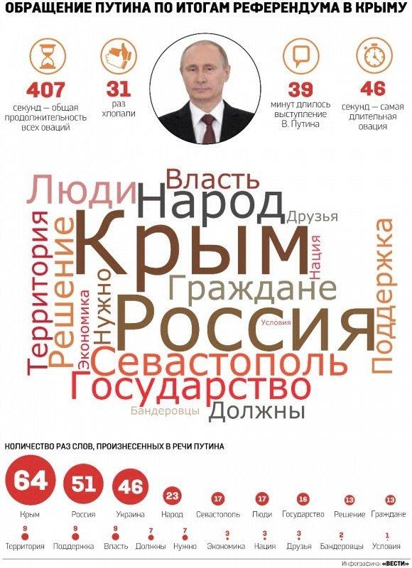 Полный текст обращения Путина по поводу Крыма (ИНФОГРАФИКА, ЦИФРЫ), фото-1