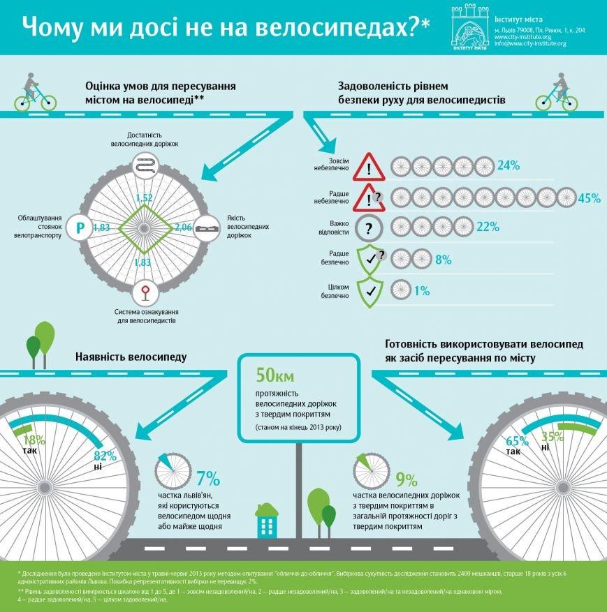 інфографіка, велосипед