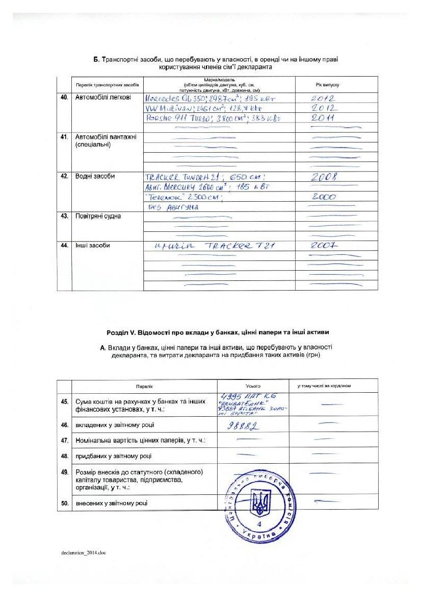 Декларация кандидата в президенты Добкина: 21 миллион заработка, 3 внедорожника и маленькая квартира (ДОКУМЕНТ), фото-6