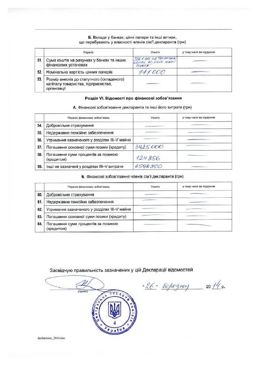 Декларация кандидата в президенты Добкина: 21 миллион заработка, 3 внедорожника и маленькая квартира (ДОКУМЕНТ), фото-7