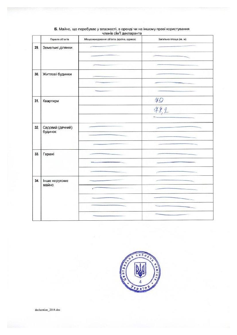 Декларация кандидата в президенты Добкина: 21 миллион заработка, 3 внедорожника и маленькая квартира (ДОКУМЕНТ), фото-4
