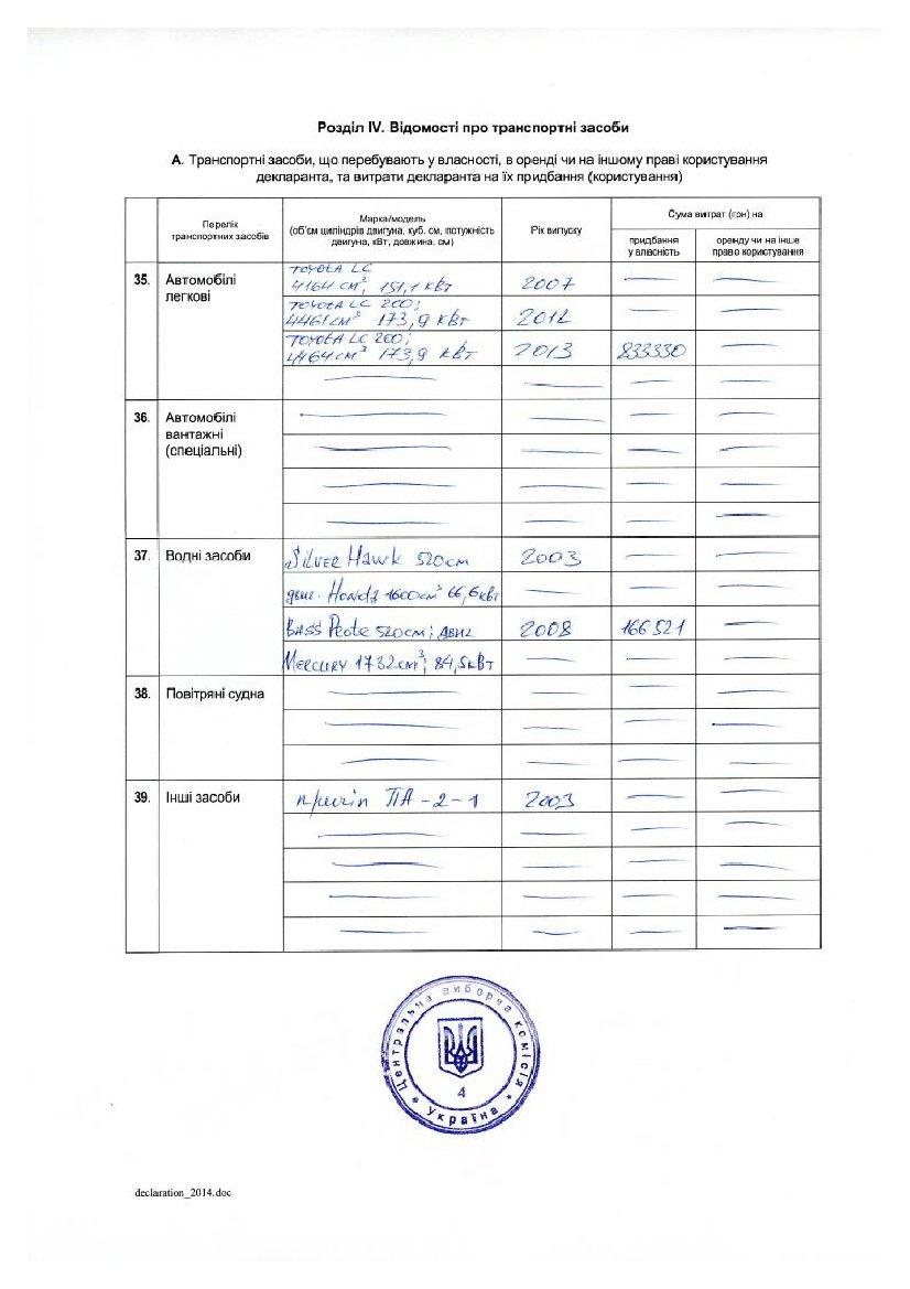 Декларация кандидата в президенты Добкина: 21 миллион заработка, 3 внедорожника и маленькая квартира (ДОКУМЕНТ), фото-5