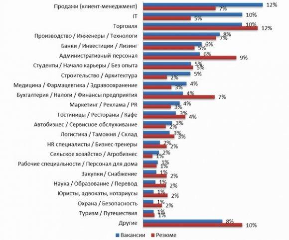 В Днепродзержинске на одно рабочее место претендует 15 человек, фото-1