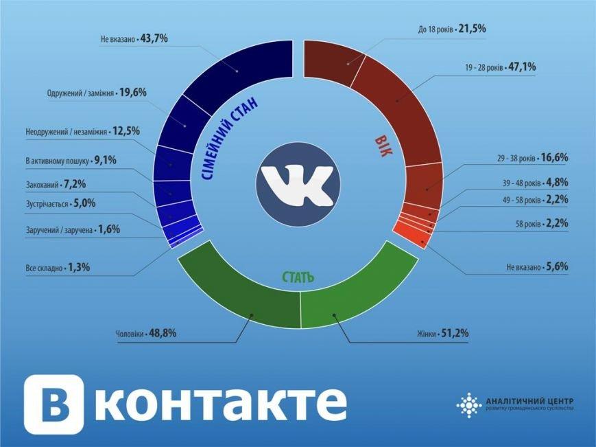 Полтавські користувачі ВКонтакте