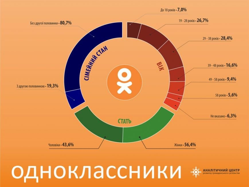 Полтавські користувачі Однокласників