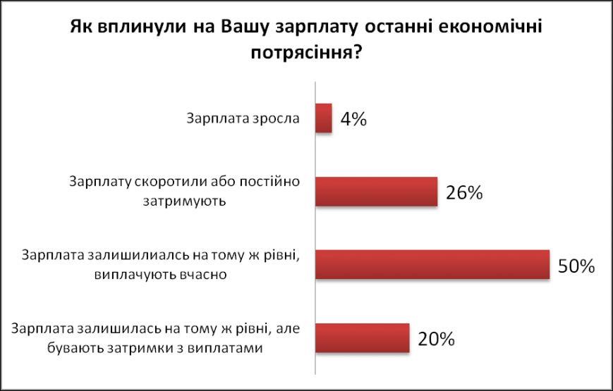 Кожному третьому українцю вкоротили зарплату, фото-1