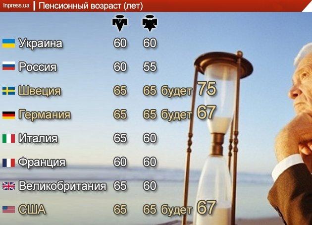 Стало известно, в каком возрасте крымчане будут выходить на пенсию, фото-1