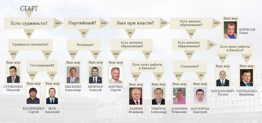 тест_мэр_сумы