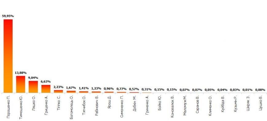 Как голосовала Украина. Результаты национальных экзит-полов (ИНФОГРАФИКА), фото-6