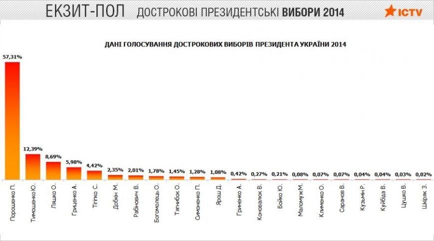 Как голосовала Украина. Результаты национальных экзит-полов (ИНФОГРАФИКА), фото-1