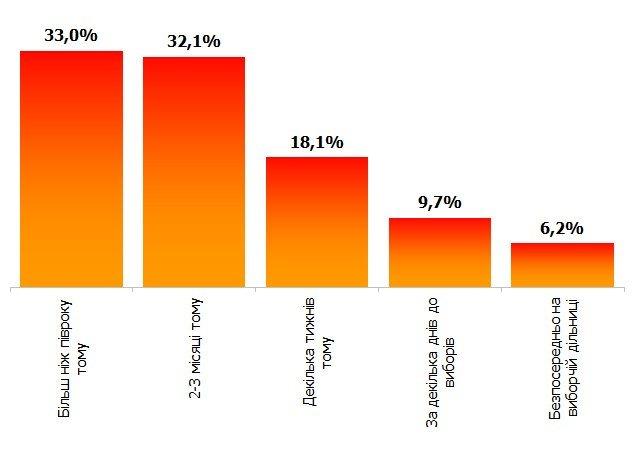 Как голосовала Украина. Результаты национальных экзит-полов (ИНФОГРАФИКА), фото-7