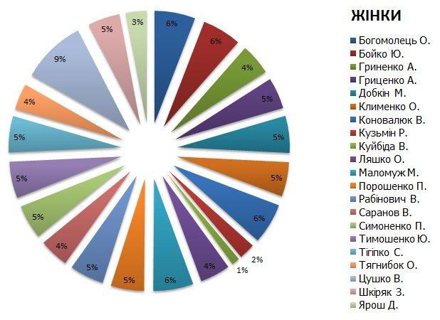 Как голосовала Украина. Результаты национальных экзит-полов (ИНФОГРАФИКА), фото-9