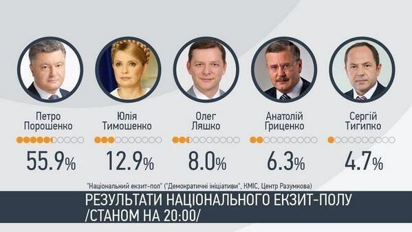 Exit poll: Порошенко побеждает на выборах президента Украины в первом туре, фото-1