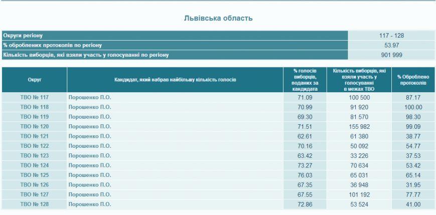 На Львівщині майже 54% бюлетенів вже опрацювали (ФОТО), фото-1