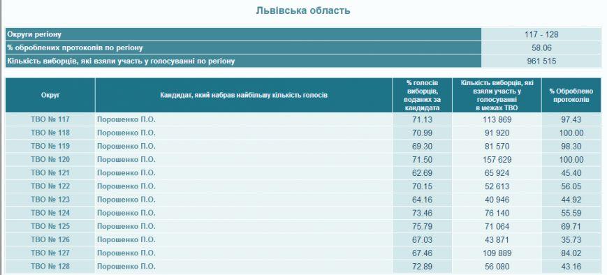 На Львівщині опрацювали 58,6% бюлетенів (результати), фото-1