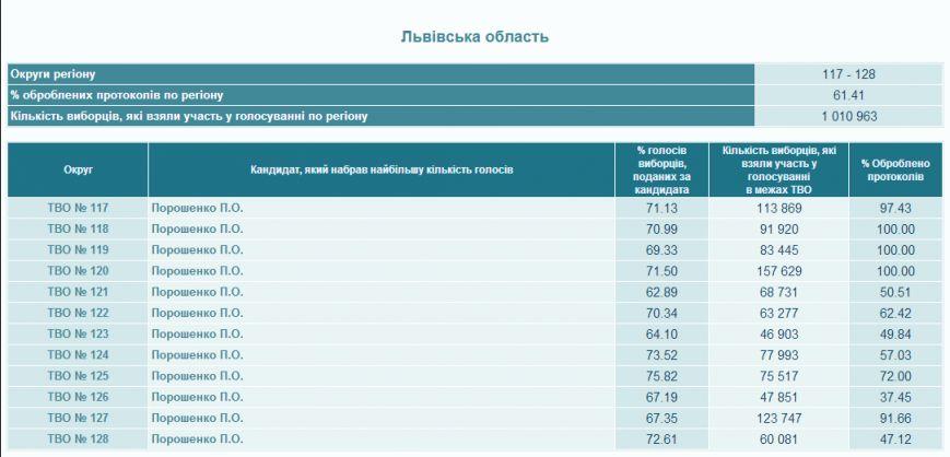На Львівщині опрацювали 61,41% бюлетенів (результати), фото-1