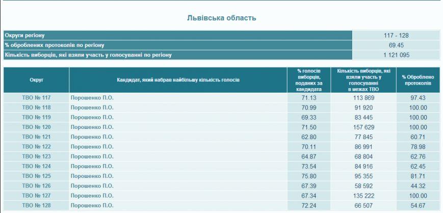 Нові результати виборів-2014: на Львівщині опрацювали майже 70% протоколів, Тимошенко відстає від Порошенка на 60% (результати), фото-1