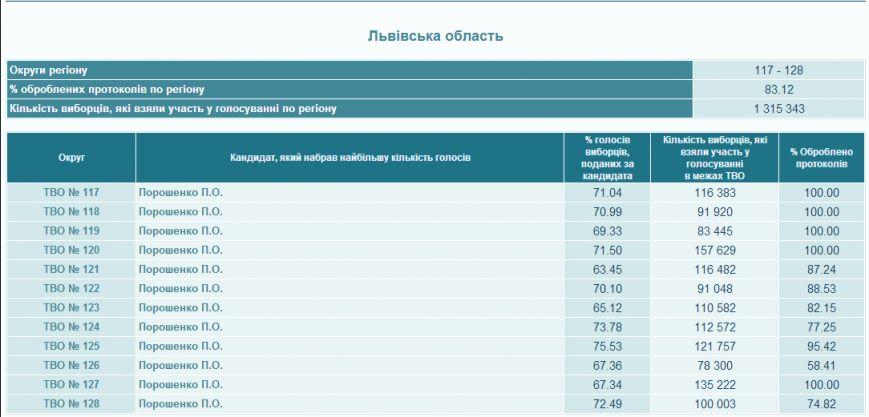 На Львівщині опрацювали 83,12% протоколів. Порошенко не здає позицій (результати), фото-1