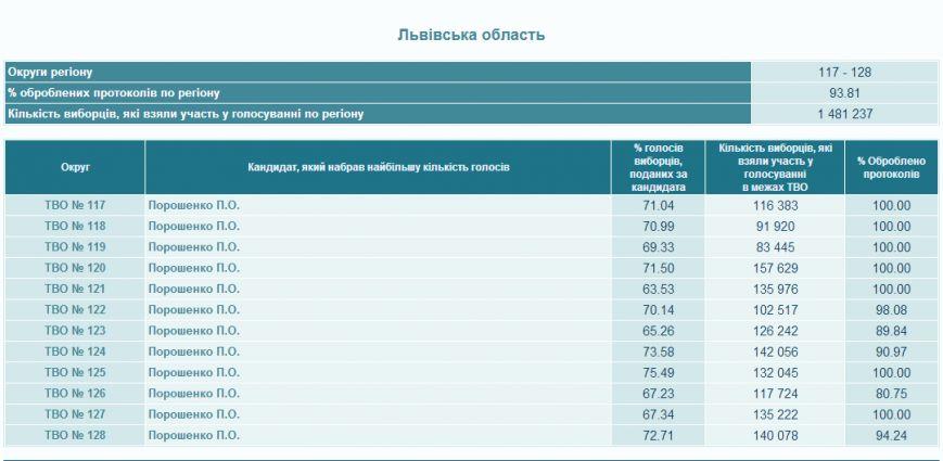На Львівщині опрацювали 93,81% протоколів (результати), фото-1