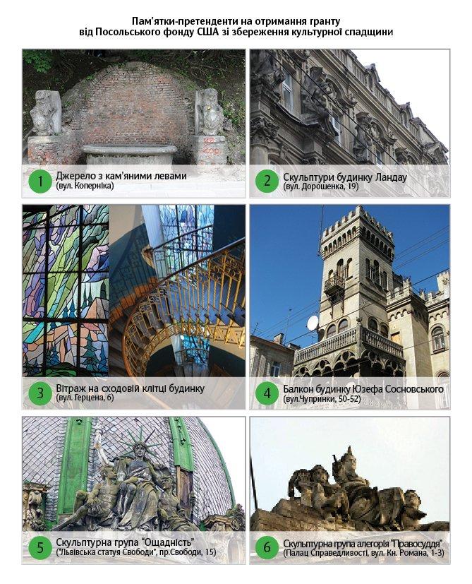 Львів'янам запропонували вирішити, яку пам'ятку архітектури відреставрувати (ФОТО), фото-1