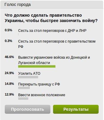Мариупольский сайт 0629.com.ua закрыл опрос из-за фальсификации, фото-1