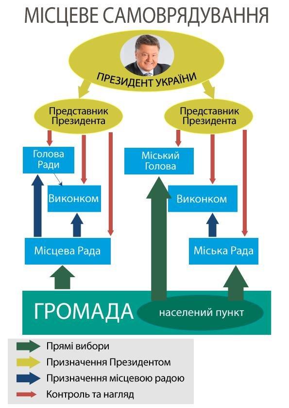 Какие полномочия хочет Порошенко по новой Конституции (ИНФОГРАФИКА), фото-2