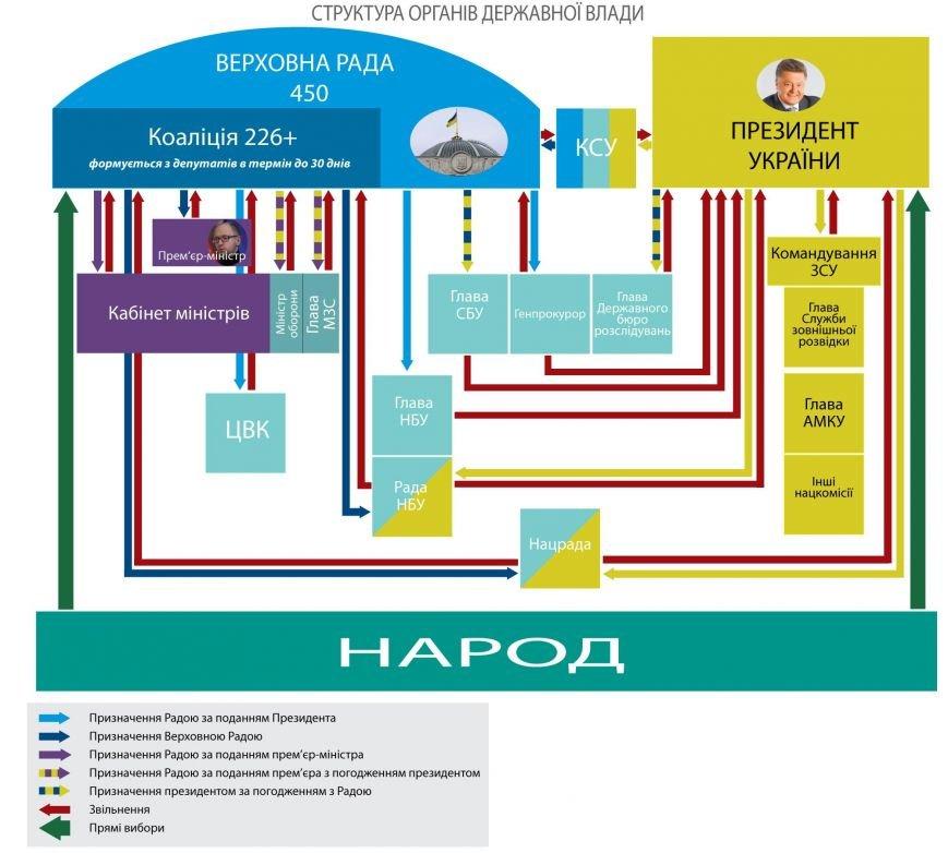 Какие полномочия хочет Порошенко по новой Конституции (ИНФОГРАФИКА), фото-1
