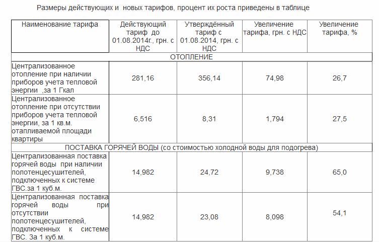 таблица теплосети
