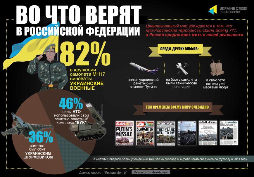Во что верят в РФ